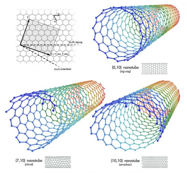 Carbon Nanotubes 600x556