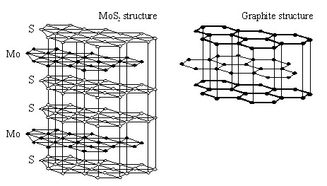 mos2-structure