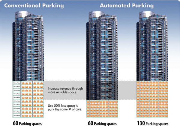automated parking 2 600x422
